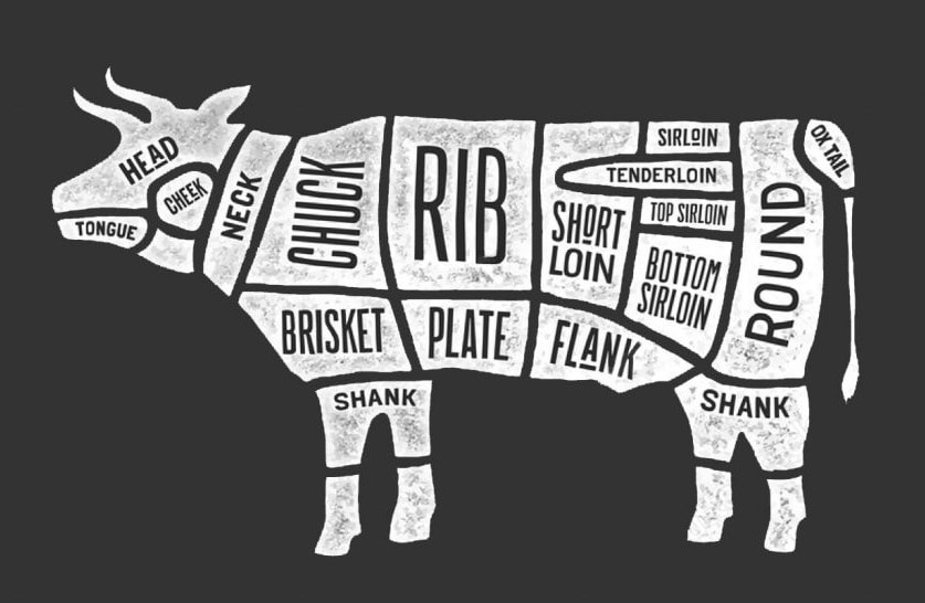 Best Beef Cuts to Smoke
